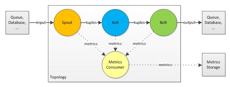 Storm-Topology-Input-Output-Metrics