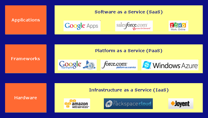 Top cloud computing providers - jansipke.nl