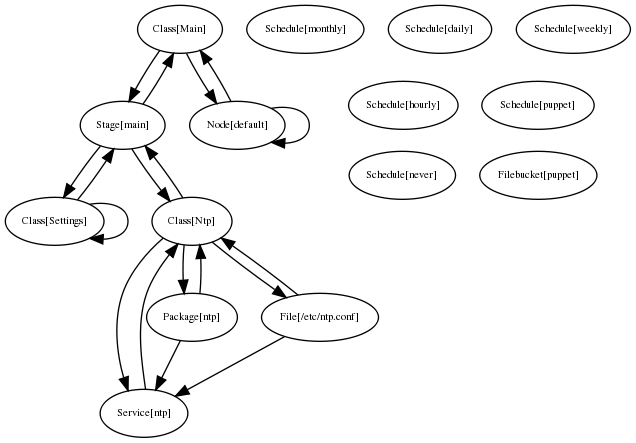 puppet_expanded_relationships