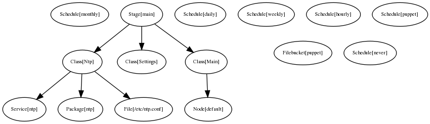 puppet_resources